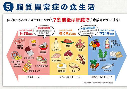 食べ物 悪玉 コレステロール 下げる